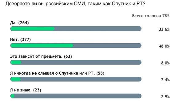 """Результаты опроса, проведённого """"Каравансараем"""" в апреле. [Досье]"""